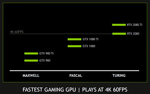 nVidia GeForce RTX 2080 & 2080 Ti 4K-Performance